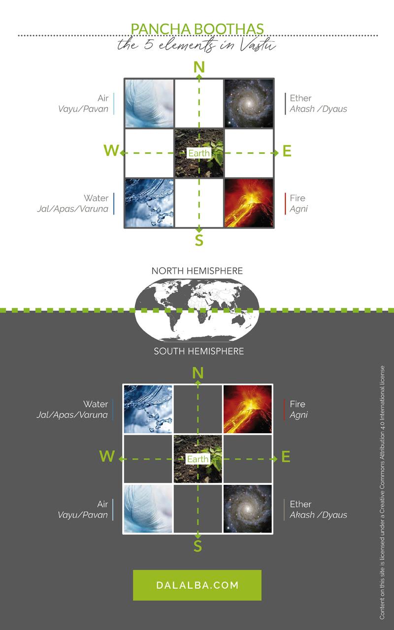 5 elements of vastu pancha boothas both hemispheres