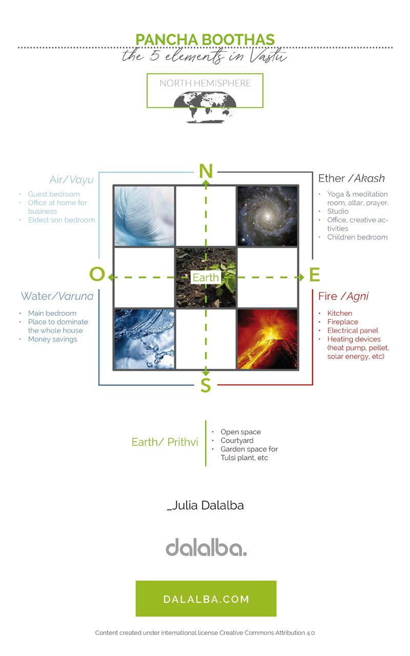 5 elements of vastu mandala