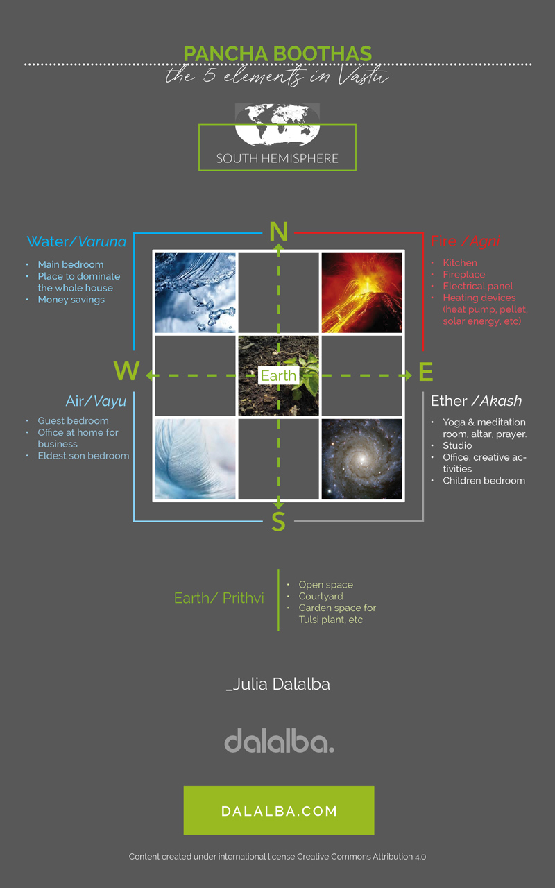 The five elements of Vastu in the Southern hemisphere